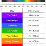 Ánh sáng xanh (Blue Light) là gì? Nó có hại cho mắt bạn?